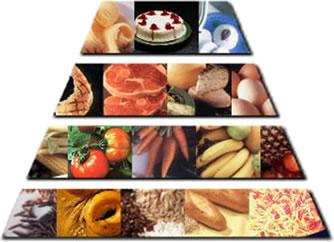 Mittelmeer-Diät: Lebensmittel-Pyramide